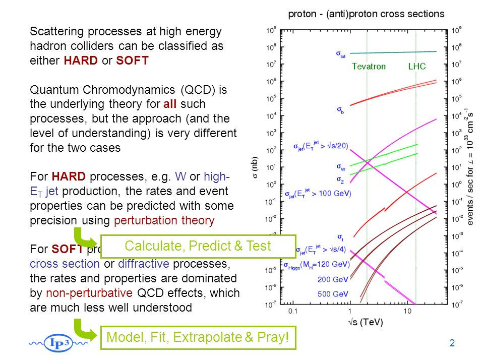 Forum042 Scattering processes at high energy hadron colliders can be classified as either HARD or SOFT Quantum Chromodynamics (QCD) is the underlying