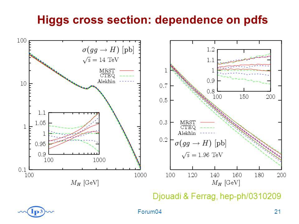 Forum0421 Djouadi & Ferrag, hep-ph/0310209 Higgs cross section: dependence on pdfs