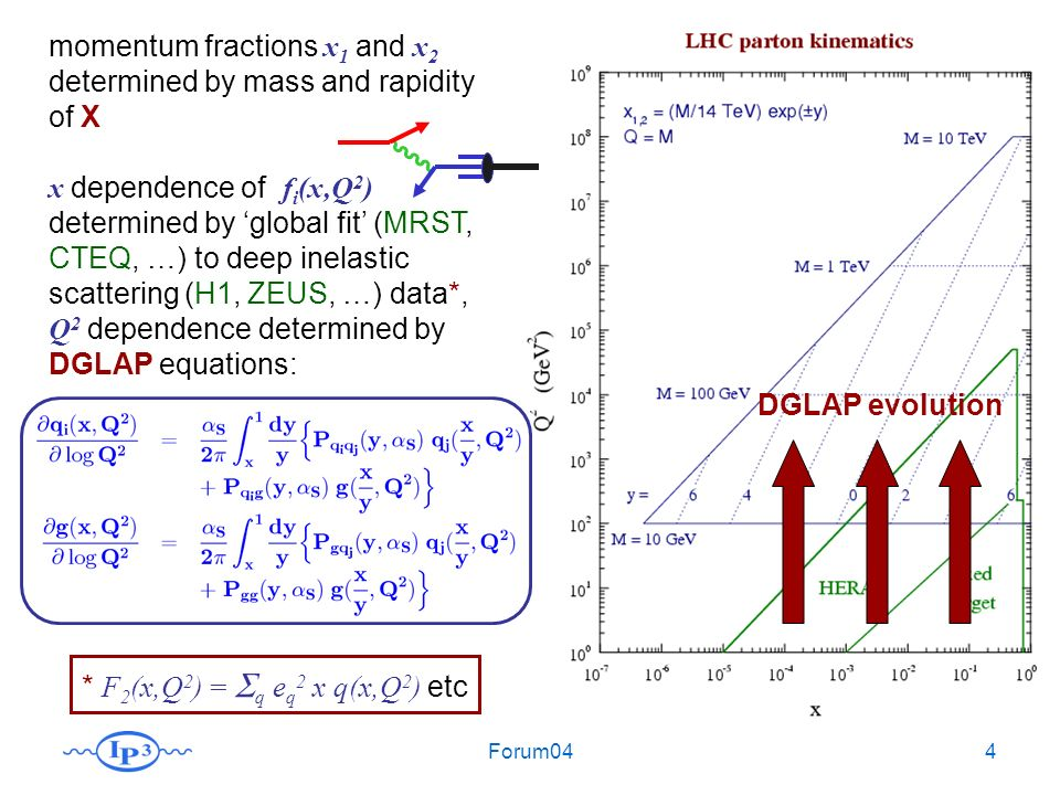Forum044 DGLAP evolution momentum fractions x 1 and x 2 determined by mass and rapidity of X x dependence of f i (x,Q 2 ) determined by global fit (MRST, CTEQ, …) to deep inelastic scattering (H1, ZEUS, …) data*, Q 2 dependence determined by DGLAP equations: * F 2 (x,Q 2 ) = q e q 2 x q(x,Q 2 ) etc