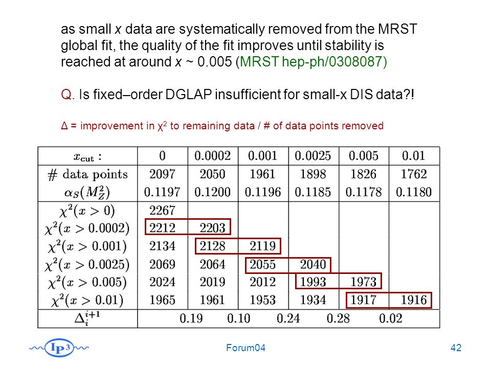 Forum0442 as small x data are systematically removed from the MRST global fit, the quality of the fit improves until stability is reached at around x ~ 0.005 (MRST hep-ph/0308087) Q.