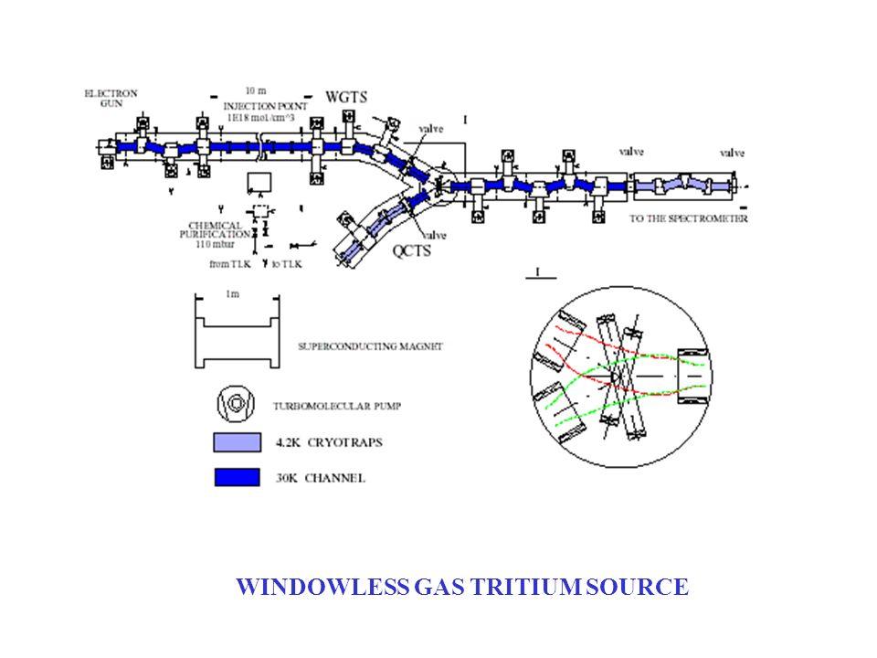 WINDOWLESS GAS TRITIUM SOURCE