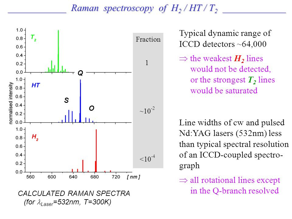____________ Raman spectroscopy of H 2 / HT / T 2 _____________ ____________ Raman spectroscopy of H 2 / HT / T 2 _____________ CALCULATED RAMAN SPECTRA (for Laser =532nm, T=300K) [ nm ] Fraction 1 ~10 -2 <10 -4 Q O S Typical dynamic range of ICCD detectors ~64,000 the weakest H 2 lines would not be detected, or the strongest T 2 lines would be saturated Line widths of cw and pulsed Nd:YAG lasers (532nm) less than typical spectral resolution of an ICCD-coupled spectro- graph all rotational lines except in the Q-branch resolved
