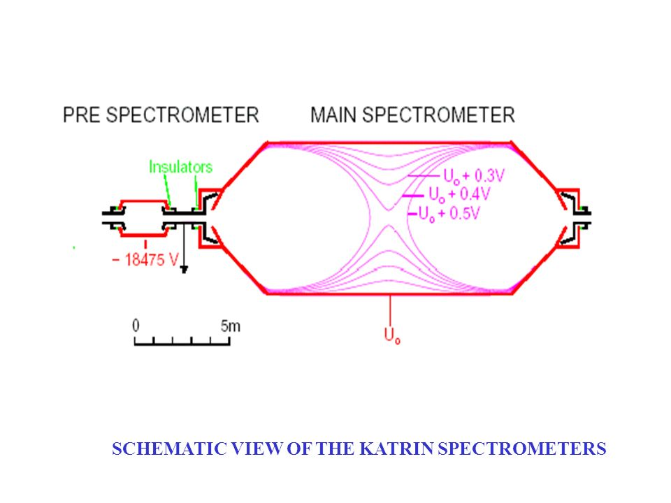SCHEMATIC VIEW OF THE KATRIN SPECTROMETERS