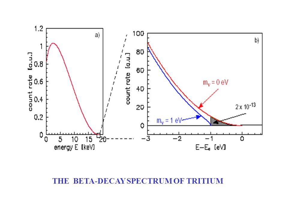 THE BETA-DECAY SPECTRUM OF TRITIUM