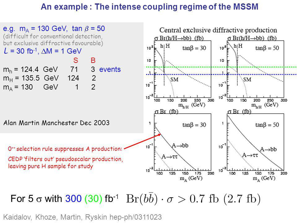 An example : The intense coupling regime of the MSSM The intense coupling regime is where the masses of the 3 neutral Higgs bosons are close to each other and tan is large suppressed enhanced Kaidalov, Khoze, Martin, Ryskin hep-ph/0311023 0 ++ selection rule suppresses A production: CEDP filters out pseudoscalar production, leaving pure H sample for study For 5 with 300 (30) fb -1 e.g.