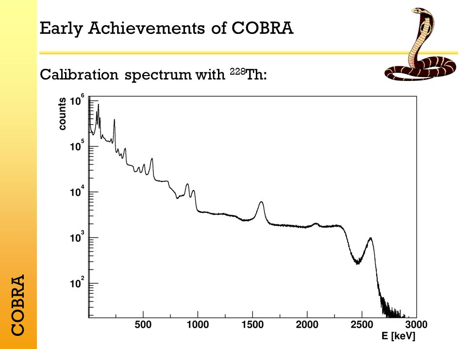 COBRA Early Achievements of COBRA Calibration spectrum with 228 Th: