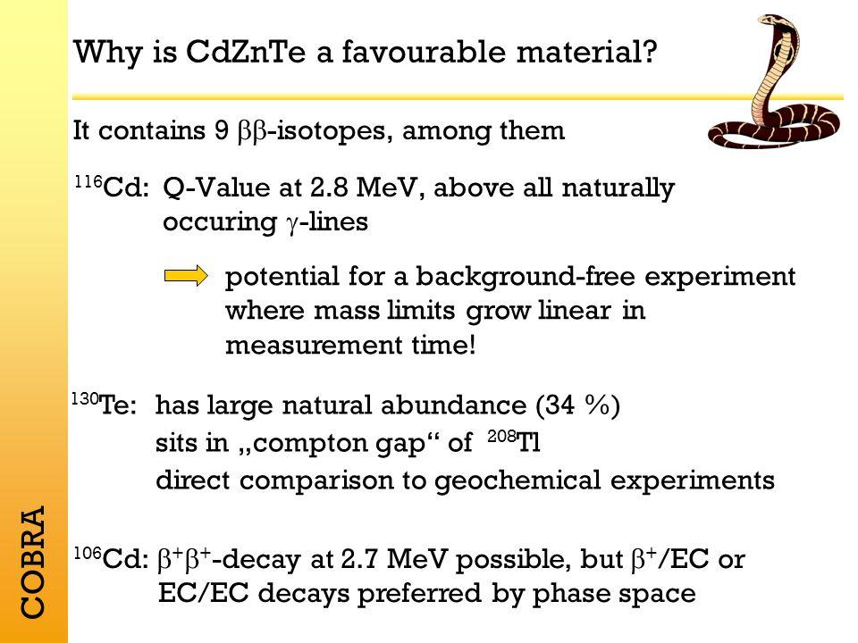 COBRA Why are CdZnTe semiconductor detectors advantagous devices.