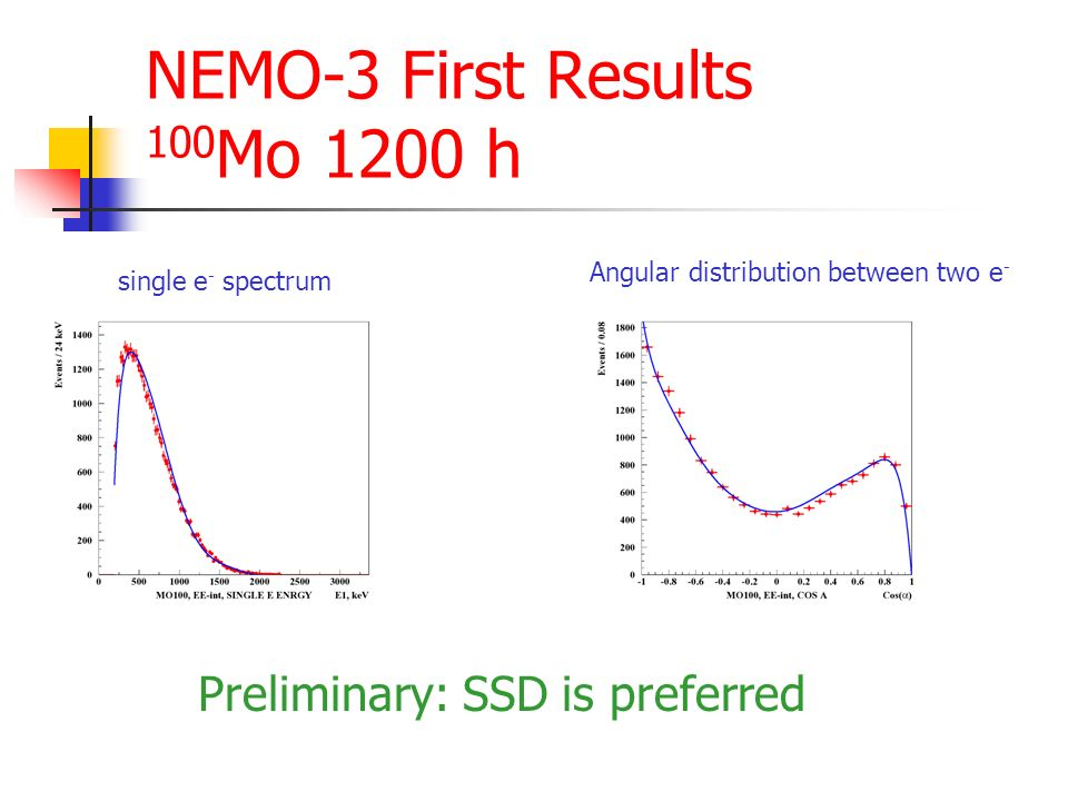 NEMO-3 First Results Other Isotopes T 1/2 =[8.2±0.4(stat)±0.8(sys)]×10 19 T 1/2 > 4 × 10 22 y 90% CL Worlds best result .