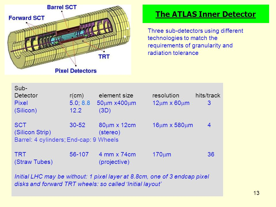 ATLAS-CMS13 The ATLAS Inner Detector Sub- Detectorr(cm) element sizeresolution hits/track Pixel 5.0; 8.8 50 m x400 m12 m x 60 m 3 (Silicon)12.2 (3D) SCT 30-52 80 m x 12cm 16 m x 580 m4 (Silicon Strip) (stereo) Barrel: 4 cylinders; End-cap: 9 Wheels TRT 56-107 4 mm x 74cm170 m36 (Straw Tubes) (projective) Initial LHC may be without: 1 pixel layer at 8.8cm, one of 3 endcap pixel disks and forward TRT wheels: so called Initial layout Three sub-detectors using different technologies to match the requirements of granularity and radiation tolerance