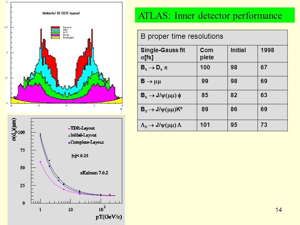 ATLAS-CMS14 ATLAS: Inner detector performance B proper time resolutions Single-Gauss fit [fs] Com plete Initial1998 B s D s 1009867 B 999869 B s J/ 85