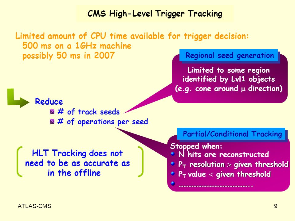 ATLAS-CMS9 CMS High-Level Trigger Tracking Limited amount of CPU time available for trigger decision: 500 ms on a 1GHz machine possibly 50 ms in 2007 Reduce # of track seeds # of operations per seed Regional seed generation Partial/Conditional Tracking Limited to some region identified by Lvl1 objects (e.g.