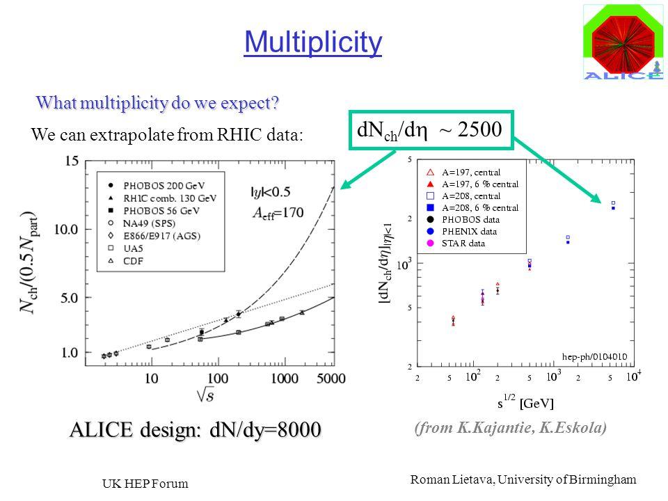 Roman Lietava, University of Birmingham UK HEP Forum 16 Multiplicity (from K.Kajantie, K.Eskola) dN ch /d ~ 2500 We can extrapolate from RHIC data: Wh