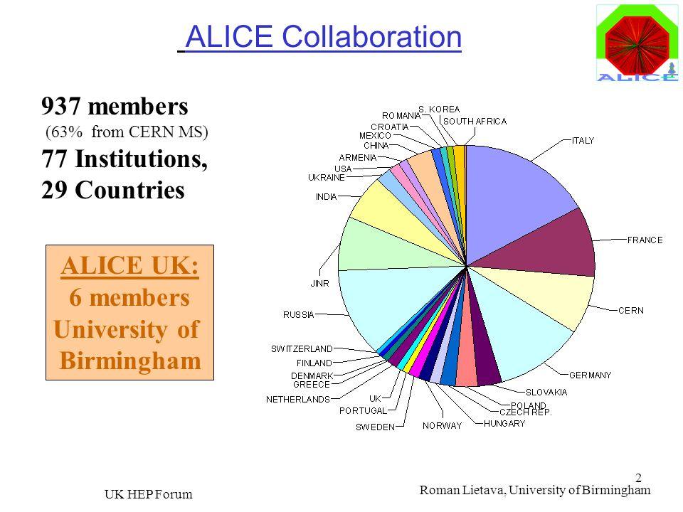 Roman Lietava, University of Birmingham UK HEP Forum 2 937 members (63% from CERN MS) 77 Institutions, 29 Countries ALICE Collaboration ALICE UK: 6 me