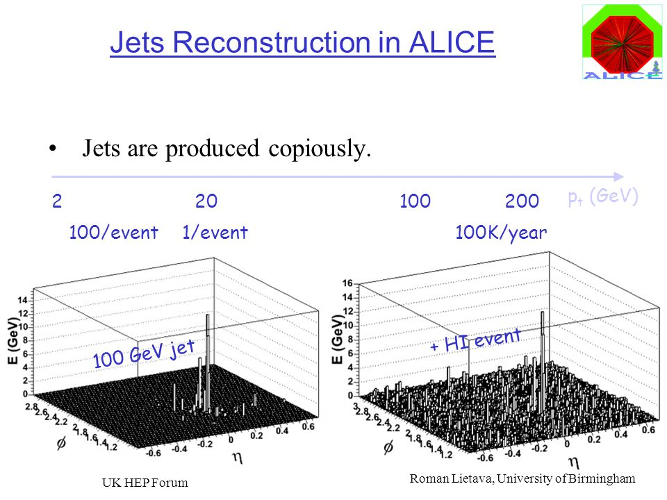 Roman Lietava, University of Birmingham UK HEP Forum 23 Jets Reconstruction in ALICE Jets are produced copiously. Jets are distinguishable from the HI