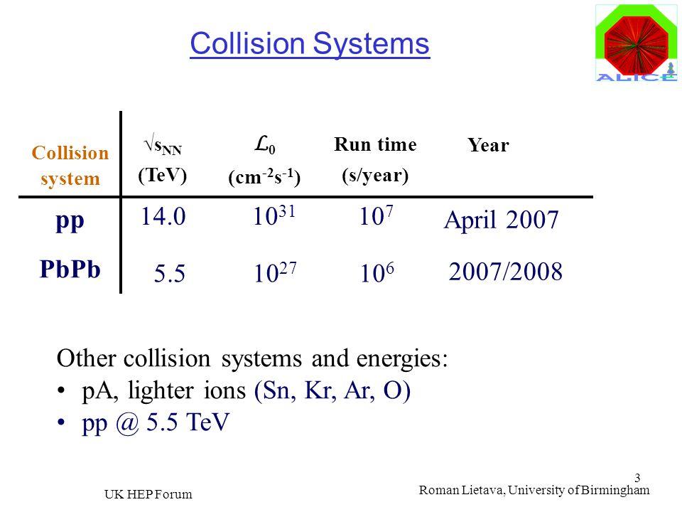 Roman Lietava, University of Birmingham UK HEP Forum 3 Collision Systems Collision system pp PbPb 10 7 Run time (s/year) L 0 (cm -2 s -1 ) s NN (TeV)