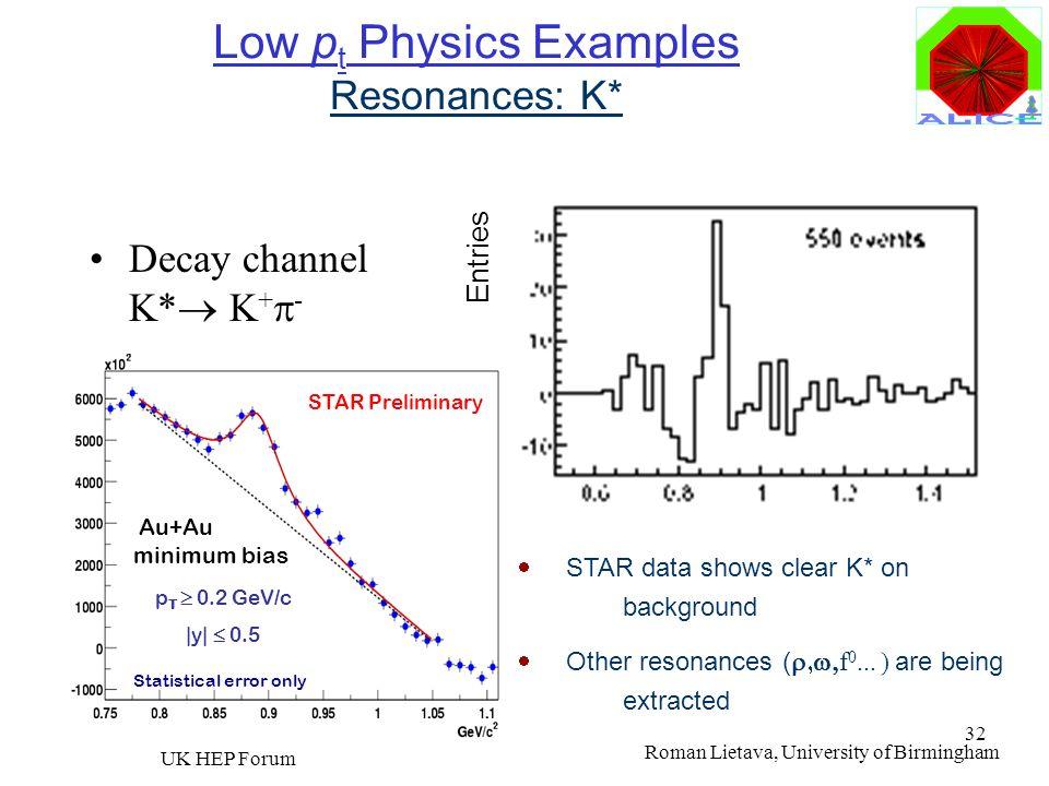 Roman Lietava, University of Birmingham UK HEP Forum 32 Low p t Physics Examples Resonances: K* Decay channel K* K + - Invariant mass distribution for