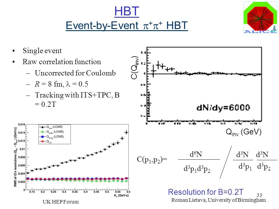 Roman Lietava, University of Birmingham UK HEP Forum 33 HBT Event-by-Event + + HBT Single event Raw correlation function –Uncorrected for Coulomb –R =