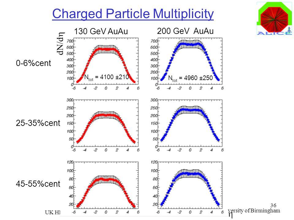 Roman Lietava, University of Birmingham UK HEP Forum 36 Charged Particle Multiplicity 130 GeV AuAu 200 GeV AuAu 25-35%cent 0-6%cent 45-55%cent N tot =