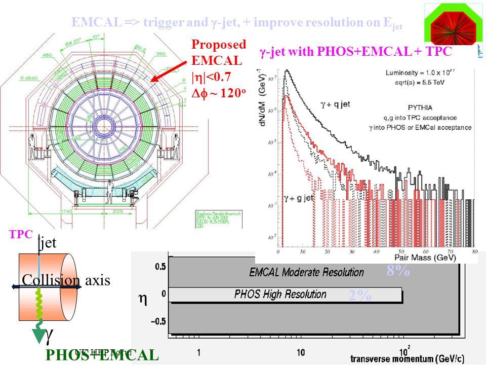 Roman Lietava, University of Birmingham UK HEP Forum 37 EMCAL => trigger and -jet, + improve resolution on E jet 2% 8% jet Collision axis TPC PHOS+EMC