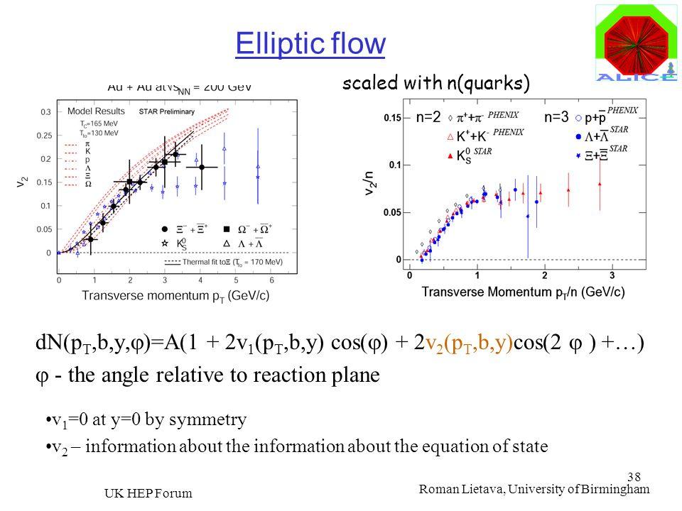 Roman Lietava, University of Birmingham UK HEP Forum 38 Elliptic flow dN(p T,b,y, )=A(1 + 2v 1 (p T,b,y) cos( ) + 2v 2 (p T,b,y)cos(2 ) +…) - the angl