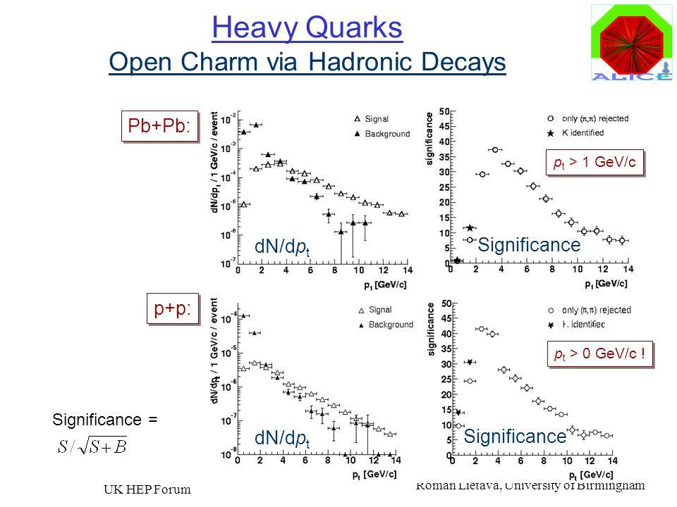 Roman Lietava, University of Birmingham UK HEP Forum 43 Heavy Quarks Open Charm via Hadronic Decays Pb+Pb: dN/dp t Significance p t > 1 GeV/c p+p: p t
