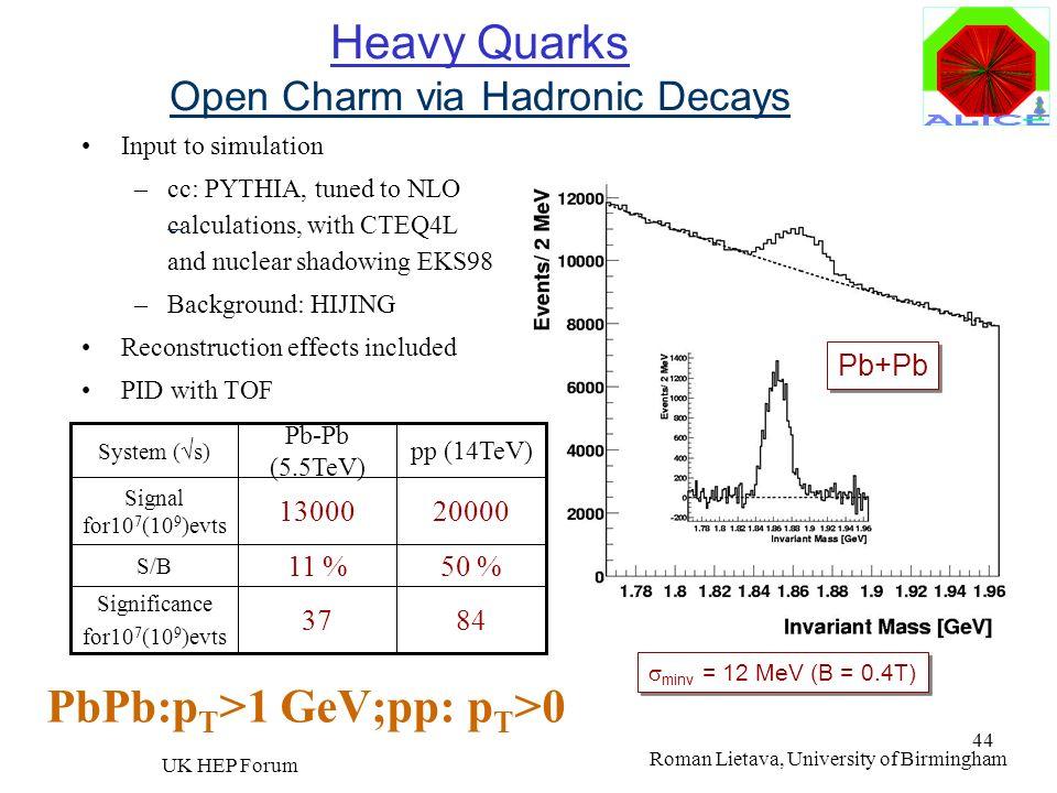 Roman Lietava, University of Birmingham UK HEP Forum 44 Heavy Quarks Open Charm via Hadronic Decays Input to simulation –cc: PYTHIA, tuned to NLO calc