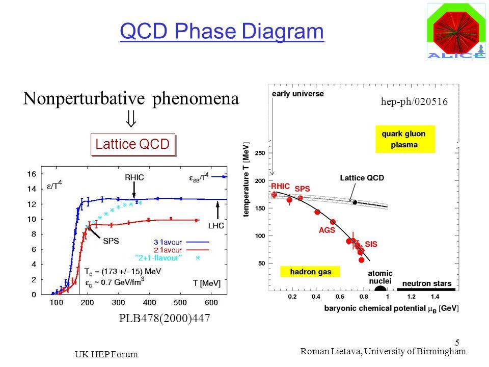 Roman Lietava, University of Birmingham UK HEP Forum 5 QCD Phase Diagram Lattice QCD Nonperturbative phenomena hep-ph/020516 PLB478(2000)447