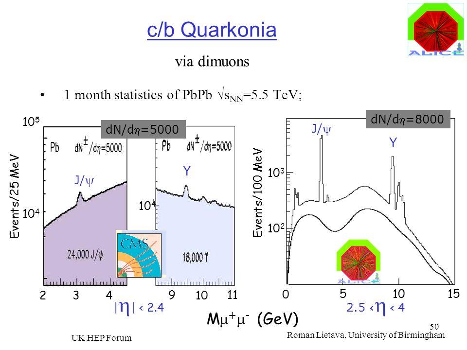 Roman Lietava, University of Birmingham UK HEP Forum 50 c/b Quarkonia 1 month statistics of PbPb s NN =5.5 TeV; Events/100 MeV 10 3 J/ Y 51015 10 2 dN