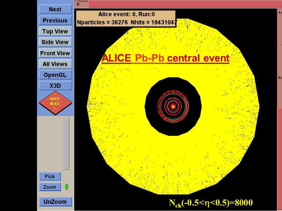 Roman Lietava, University of Birmingham UK HEP Forum 51 ALICE Pb-Pb central event N ch (-0.5< <0.5)=8000