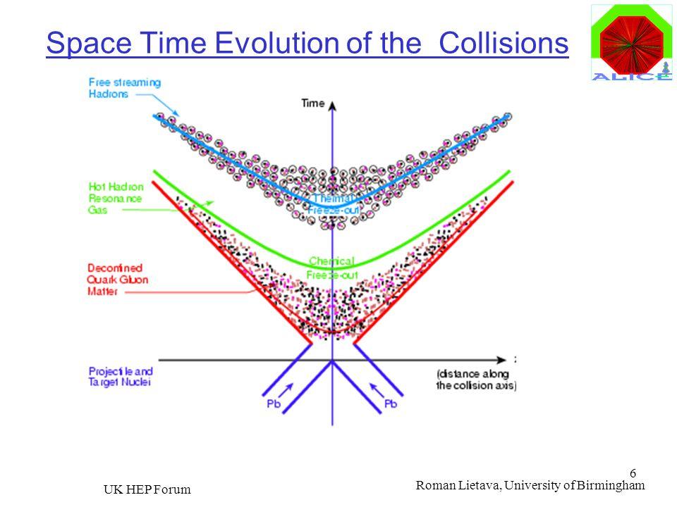 Roman Lietava, University of Birmingham UK HEP Forum 6 Space Time Evolution of the Collisions