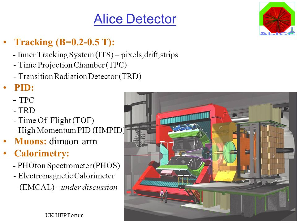 Roman Lietava, University of Birmingham UK HEP Forum 8 Alice Detector Tracking (B=0.2-0.5 T): - Inner Tracking System (ITS) – pixels,drift,strips - Ti
