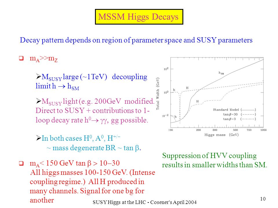 SUSY Higgs at the LHC - Cosener s April 2004 10 MSSM Higgs Decays Decay pattern depends on region of parameter space and SUSY parameters m A >>m Z M SUSY large (~1TeV) decoupling limit h h SM M SUSY light (e.g.