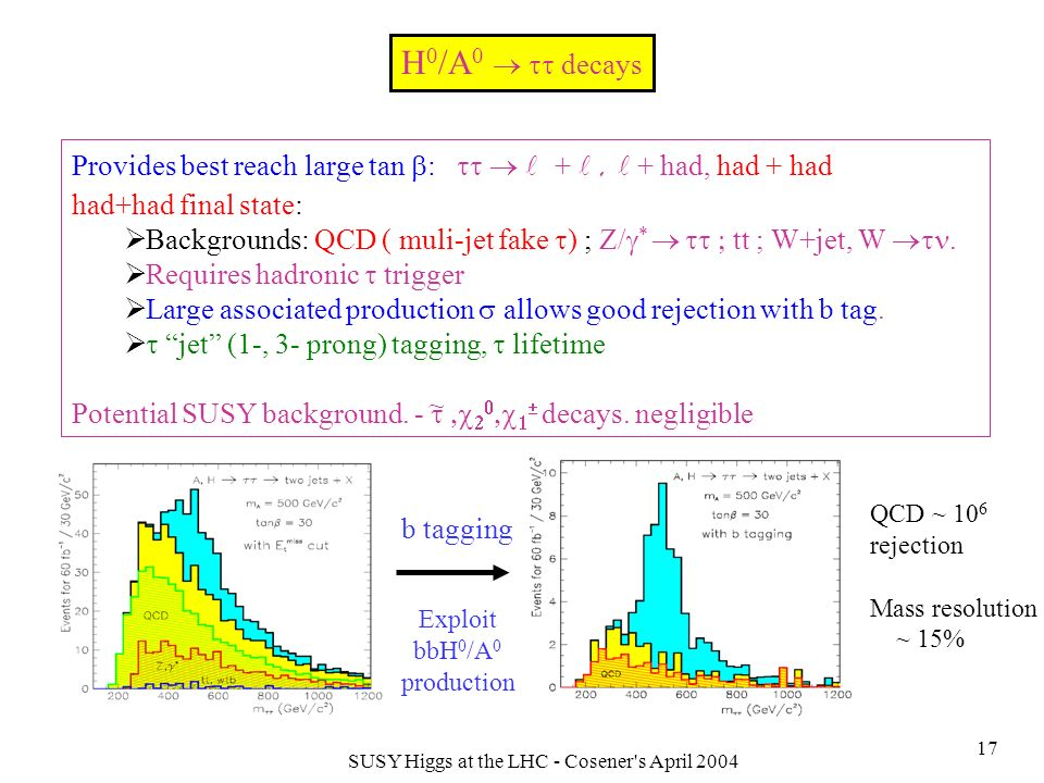 SUSY Higgs at the LHC - Cosener s April 2004 17 H 0 /A 0 decays Provides best reach large tan : +, + had, had + had had+had final state: Backgrounds: QCD ( muli-jet fake ) ; Z/ * tt ; W+jet, W.