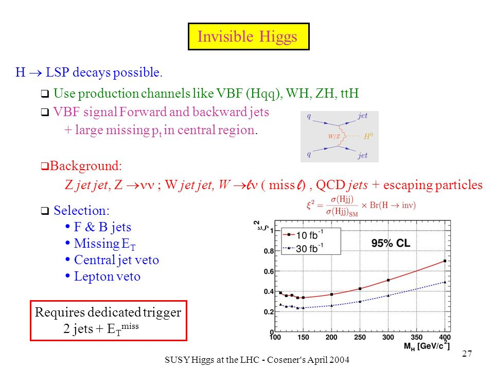 SUSY Higgs at the LHC - Cosener s April 2004 27 Invisible Higgs H LSP decays possible.
