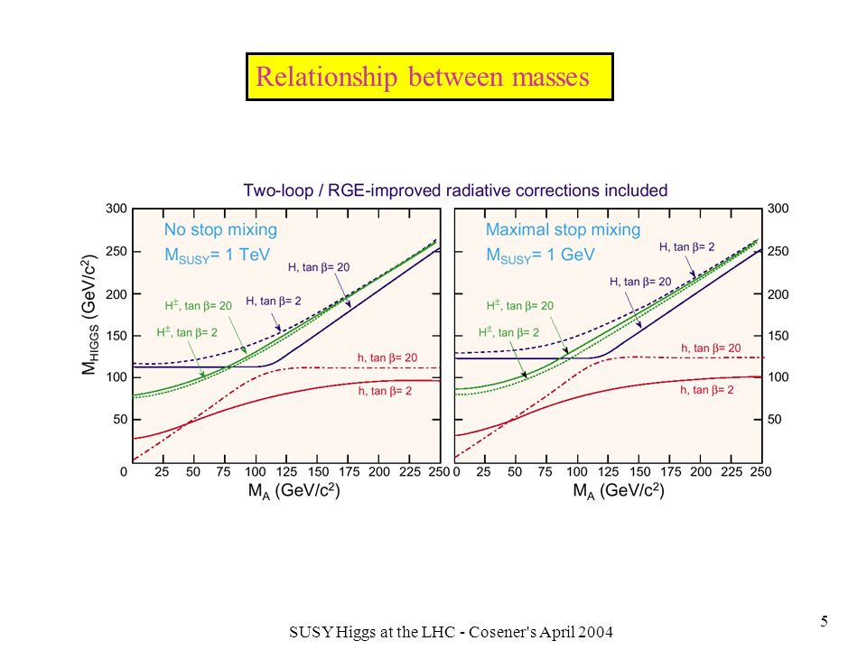 SUSY Higgs at the LHC - Cosener s April 2004 6 Couplings Similar to SM like couplings.