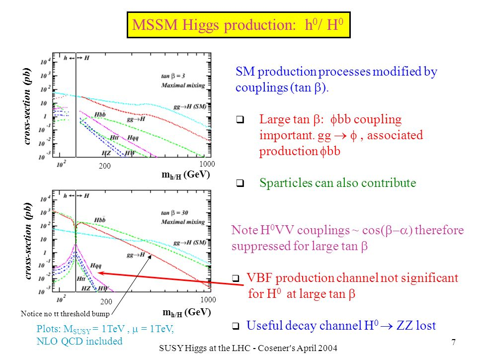 SUSY Higgs at the LHC - Cosener s April 2004 18 H 0 /A 0 decays Enhanced bbH/A production at large tan make this possible c.f.