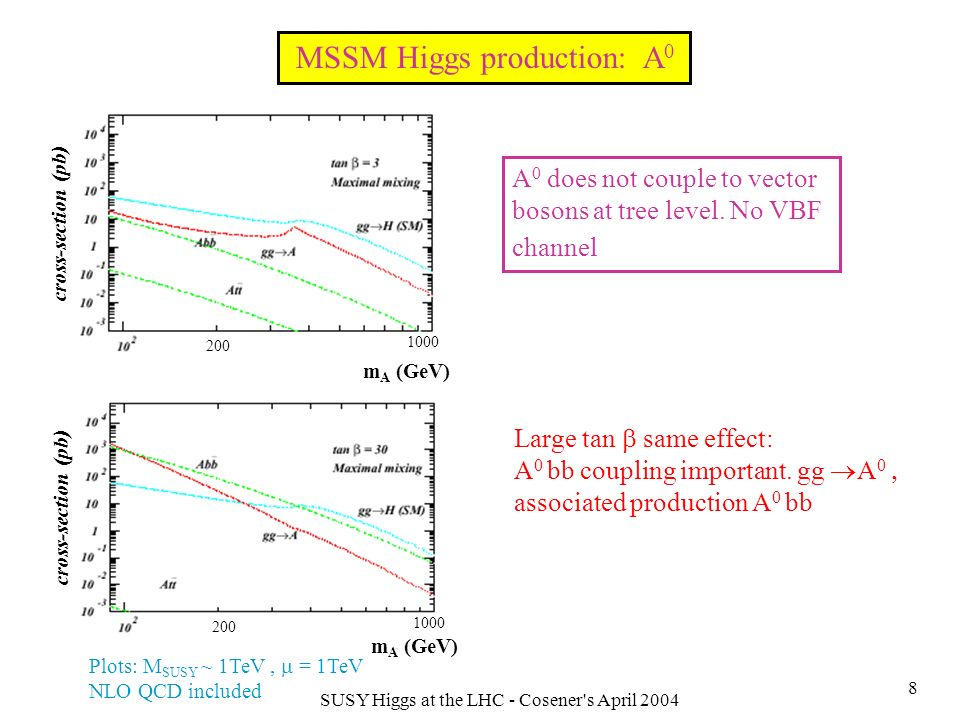 SUSY Higgs at the LHC - Cosener s April 2004 9 If m(H + ) < m t - m b t b H + competes with SM t W + b produced in tt production followed by t decay (Can be up to 0.5 func.