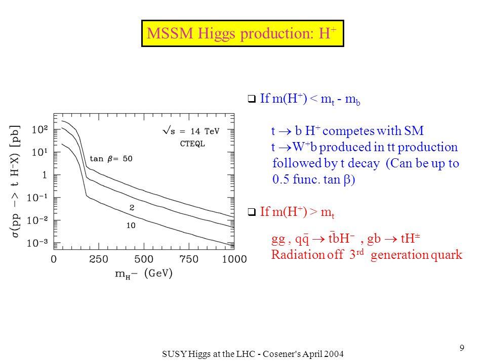 SUSY Higgs at the LHC - Cosener s April 2004 30 Backup slides