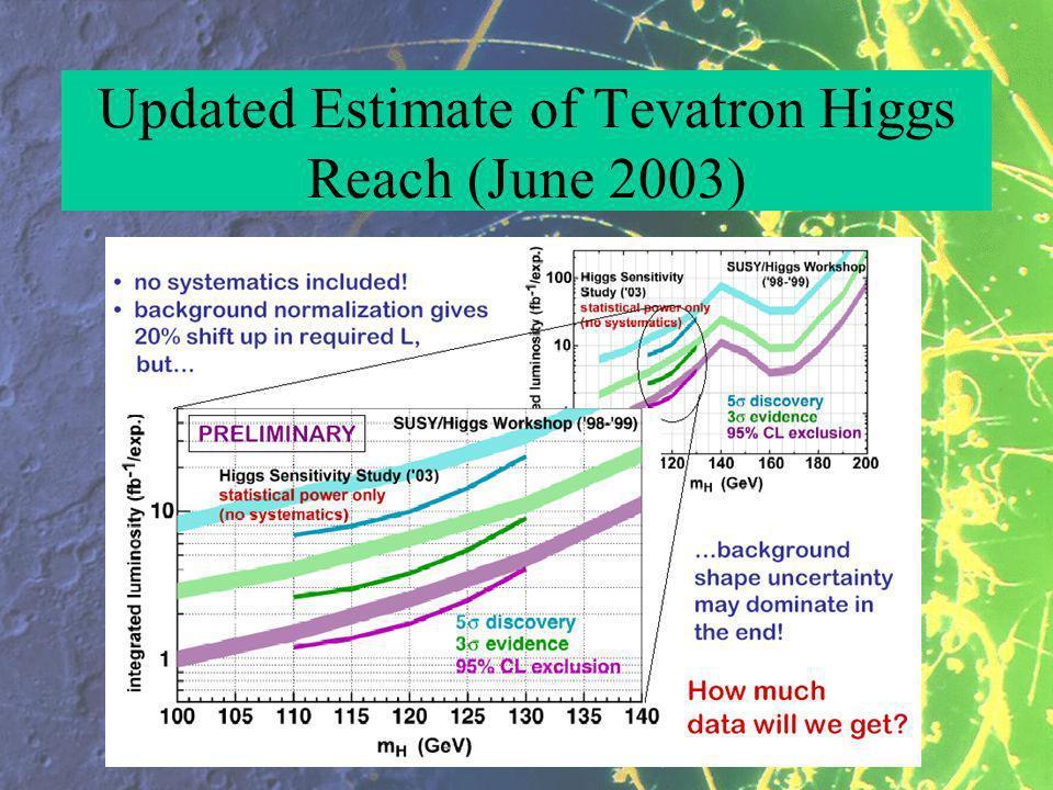 Updated Estimate of Tevatron Higgs Reach (June 2003)