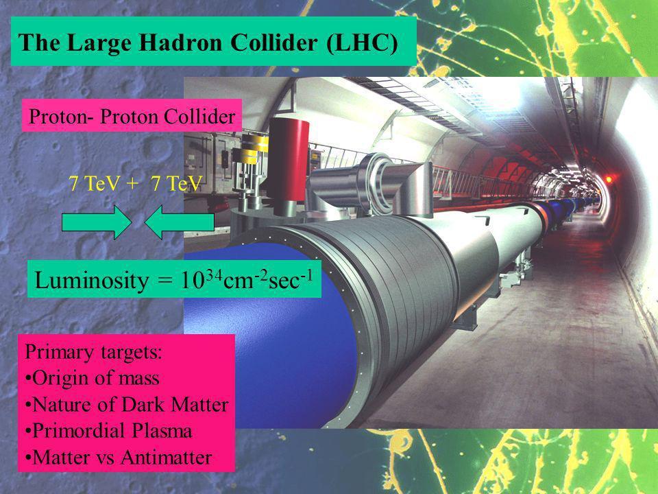 The Large Hadron Collider (LHC) Proton- Proton Collider 7 TeV +7 TeV Luminosity = 10 34 cm -2 sec -1 Primary targets: Origin of mass Nature of Dark Matter Primordial Plasma Matter vs Antimatter