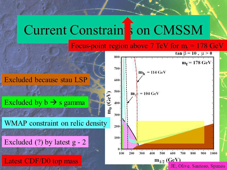 Current Constraints on CMSSM WMAP constraint on relic density Excluded because stau LSP Excluded by b s gamma Excluded ( ) by latest g - 2 Latest CDF/D0 top mass Focus-point region above 7 TeV for m t = 178 GeV JE, Olive, Santoso, Spanos