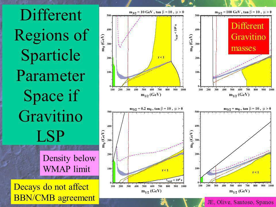 Density below WMAP limit Decays do not affect BBN/CMB agreement Different Regions of Sparticle Parameter Space if Gravitino LSP Different Gravitino masses JE, Olive, Santoso, Spanos