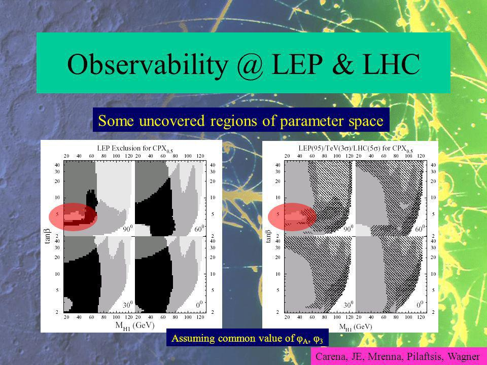 LEP & LHC Some uncovered regions of parameter space Carena, JE, Mrenna, Pilaftsis, Wagner Assuming common value of φ A, φ 3