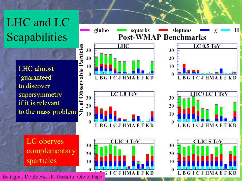 LHC almost `guaranteed to discover supersymmetry if it is relevant to the mass problem LHC and LC Scapabilities LC oberves complementary sparticles Battaglia, De Roeck, JE, Gianotti, Olive, Pape