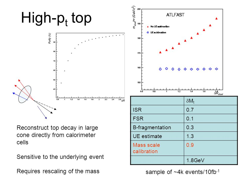 High-p t top M t ISR0.7 FSR0.1 B-fragmentation0.3 UE estimate1.3 Mass scale calibration 0.9 1.8GeV Reconstruct top decay in large cone directly from c