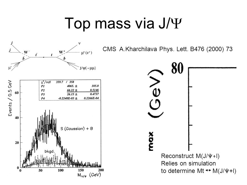 Top mass via J/ CMS A.Kharchilava Phys. Lett. B476 (2000) 73 Reconstruct M(J/ l) Relies on simulation to determine Mt M(J/ +l)