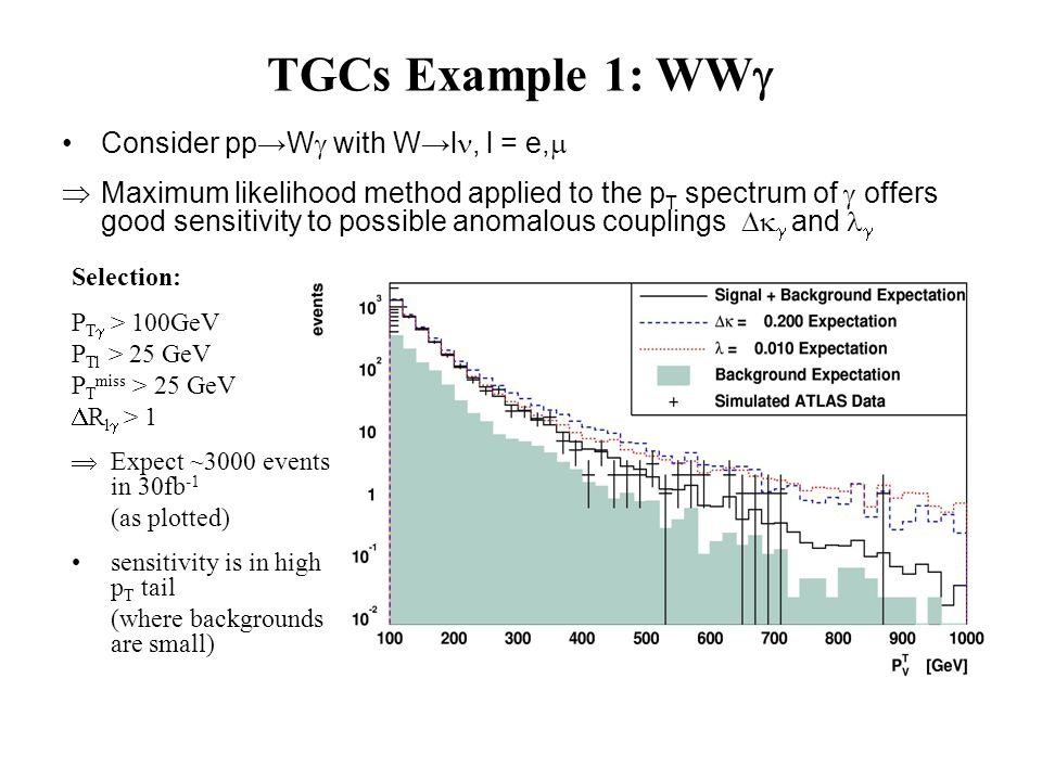 Consider ppW with Wl, l = e, Maximum likelihood method applied to the p T spectrum of offers good sensitivity to possible anomalous couplings and TGCs