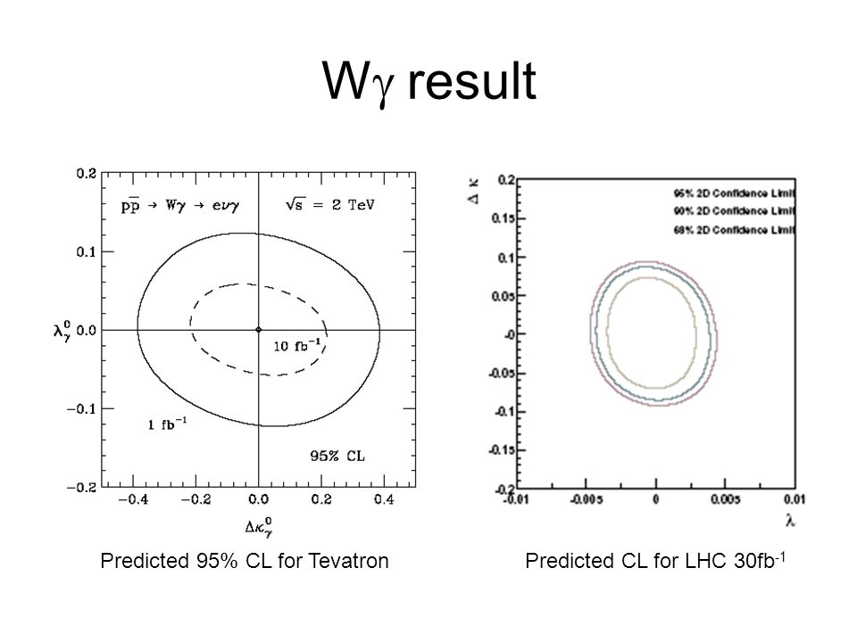 W result Predicted 95% CL for TevatronPredicted CL for LHC 30fb -1