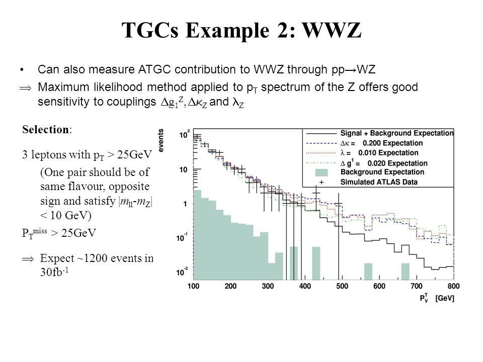 Can also measure ATGC contribution to WWZ through ppWZ Maximum likelihood method applied to p T spectrum of the Z offers good sensitivity to couplings