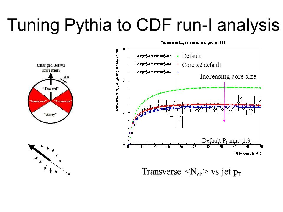 Core x2 default Default P t -min=1.9 Increasing core size Default Transverse vs jet p T Tuning Pythia to CDF run-I analysis